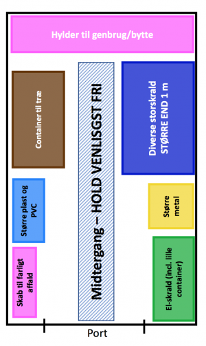 Opdaterede regler for storskrald. Læs dem inden brug af rummet.